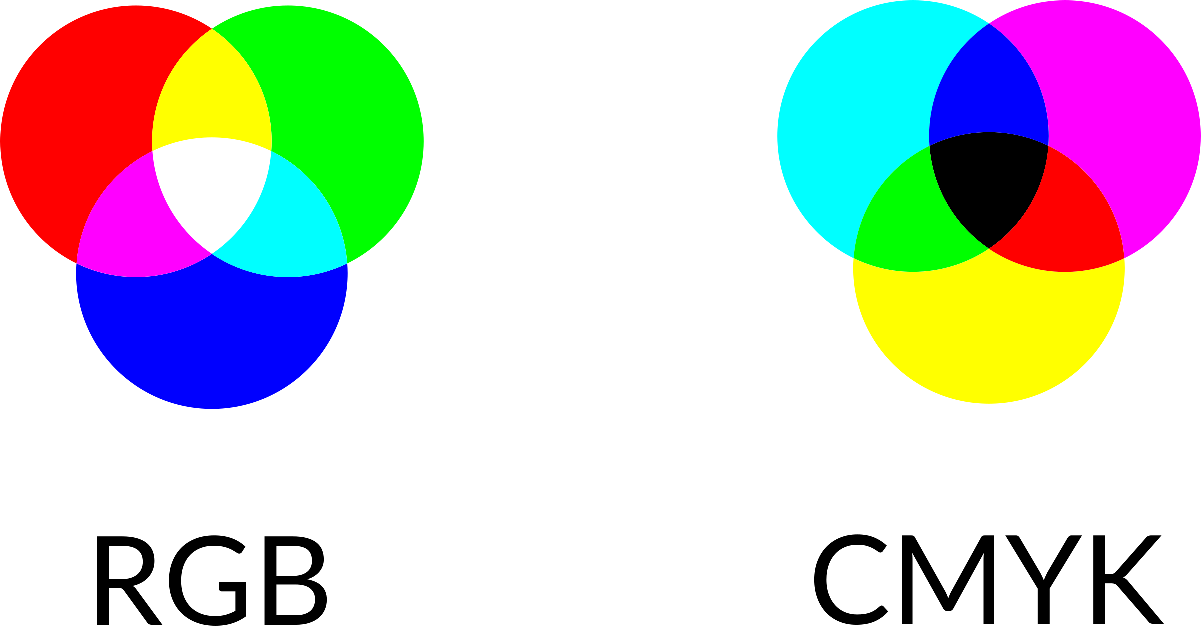 Venn diagram of RGB colour vs. CMYK colours