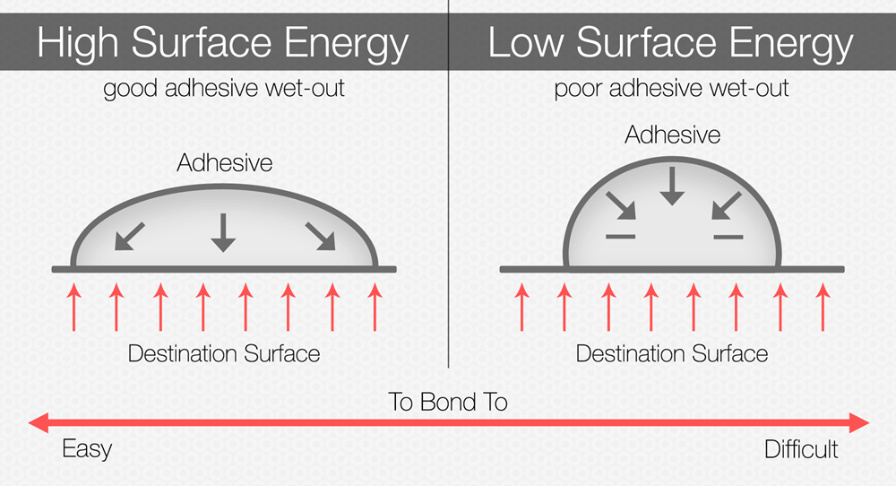 Comparison of high surface energy surfaces versus low surface energy surfaces